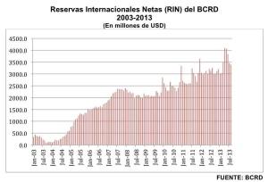 Reservas Internacionales Netas