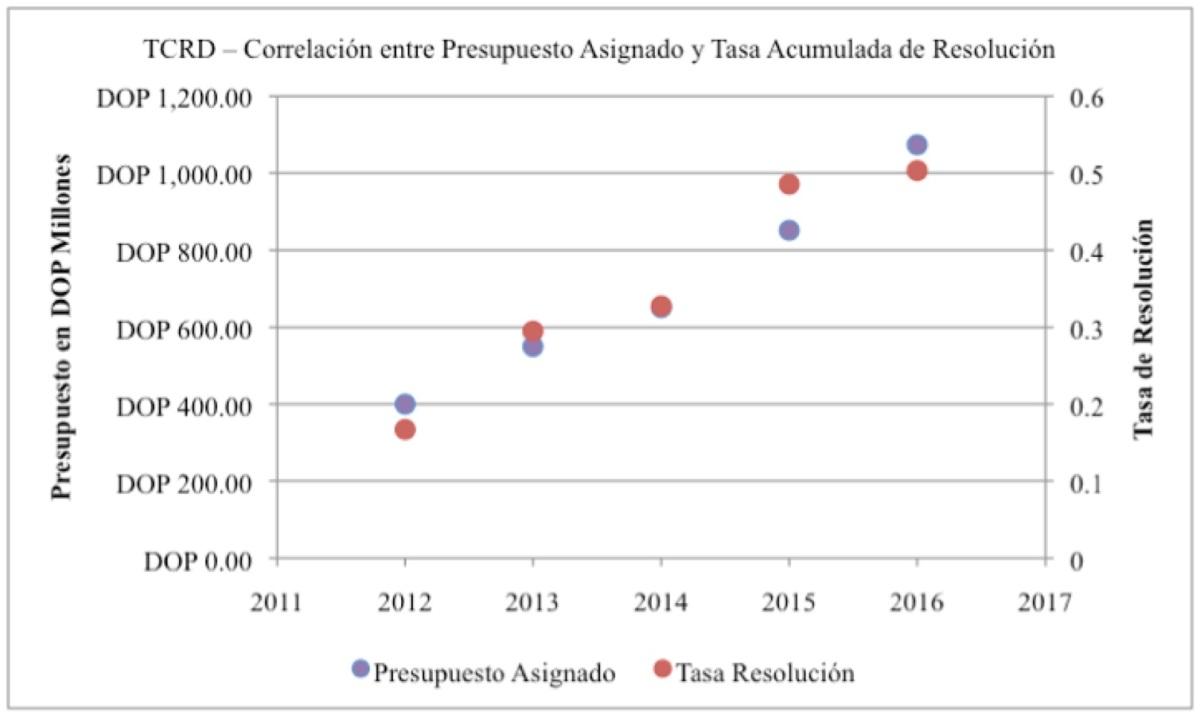 presupuesto-y-tasa-resolucion