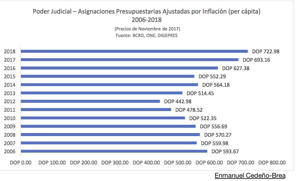 Presupuesto Real Per Cápita del Poder Judicial
