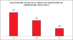 Calificación de RD en el CPI (2015-2017)