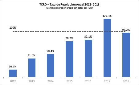TCRD3